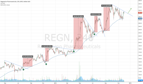 REGN: Regeneron 240'