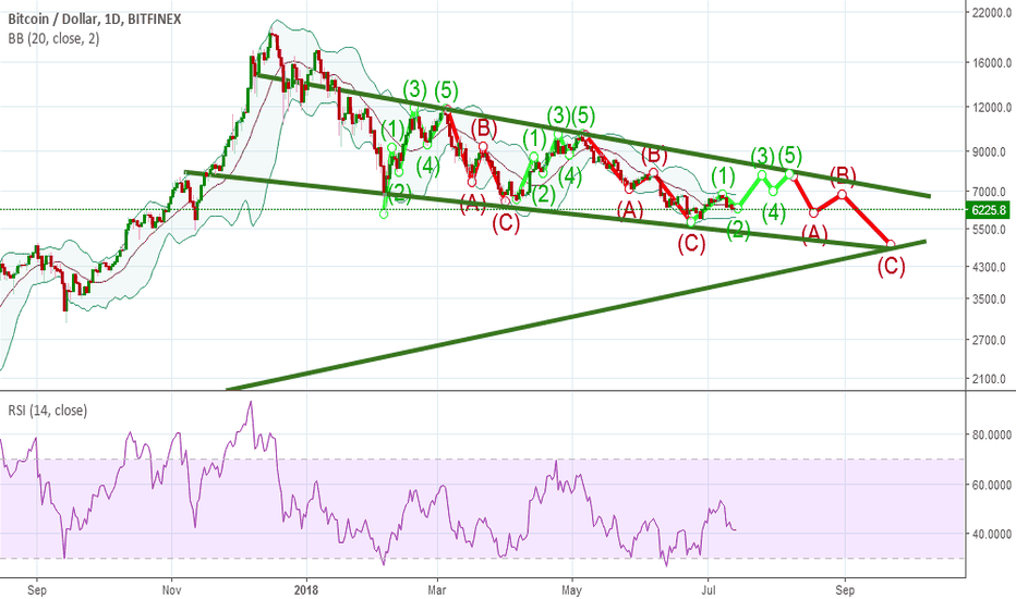 BTCUSD: CANBTC repeated for 3d time in this year