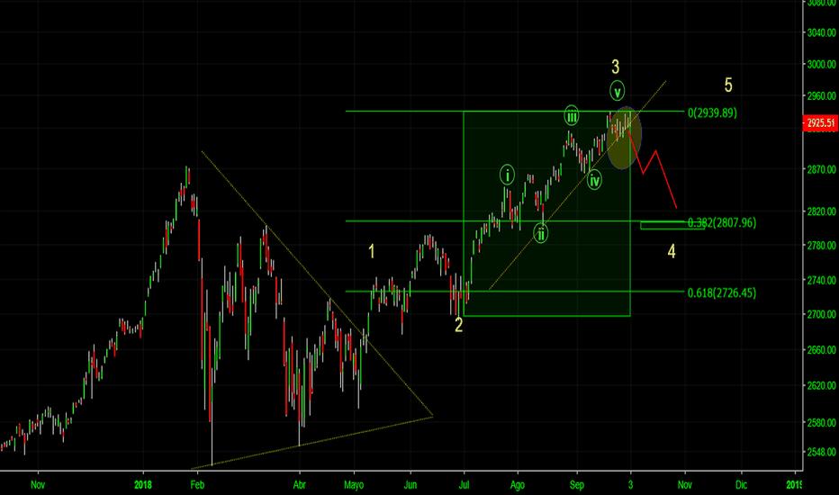 SPX: S&P500 Resistiéndose al recorte, será por mucho mas tiempo?