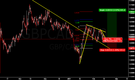 GBPCAD: LONG