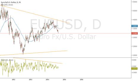 EURUSD: EURUSD Continues to drop down.