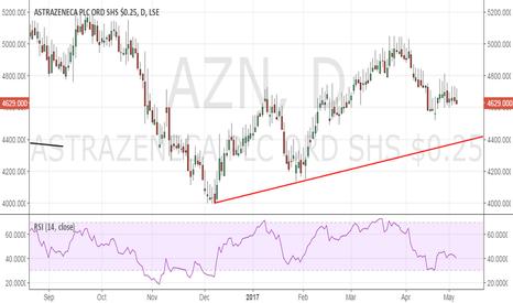 AZN: AstraZeneca eyes trend line support at 4400