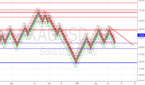 XAUUSD: XAUUSD/GOLD DAILY CANDLE