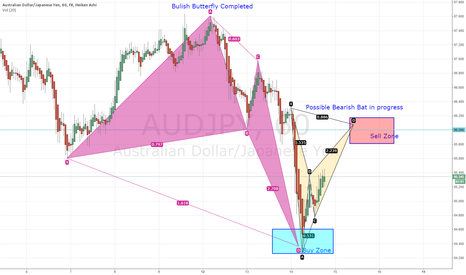 AUDJPY: AUDJPY Bat formation in progress