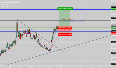 EURCAD: EURCAD Looking very bullish