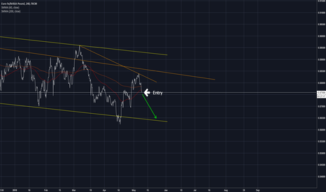 EURGBP: Staying with recent downtrend