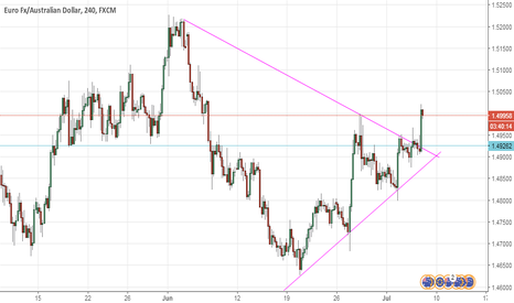 EURAUD: solid breakout given on 4 hr chart