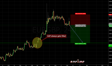 EURGBP: Lets sell and Fill this GAP