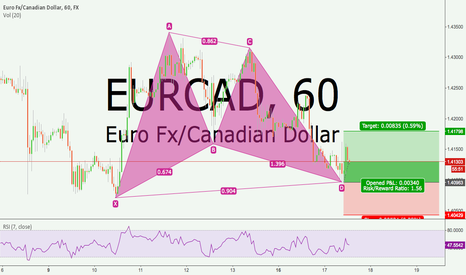 EURCAD: EUR CAD 60Min Bullish Bat Harmonic Pattern
