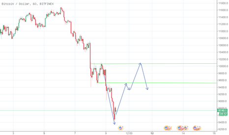 BTCUSD: 比特币 将上涨! 然后下跌!