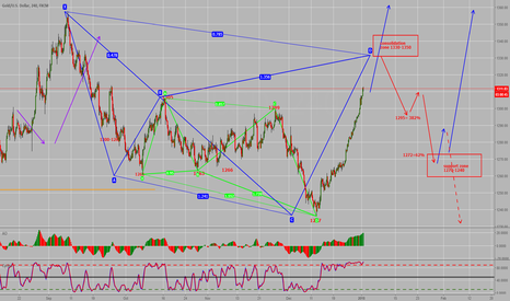 XAUUSD: GOLD POTENTIAL CYPHER COMPLETION SOON!!!