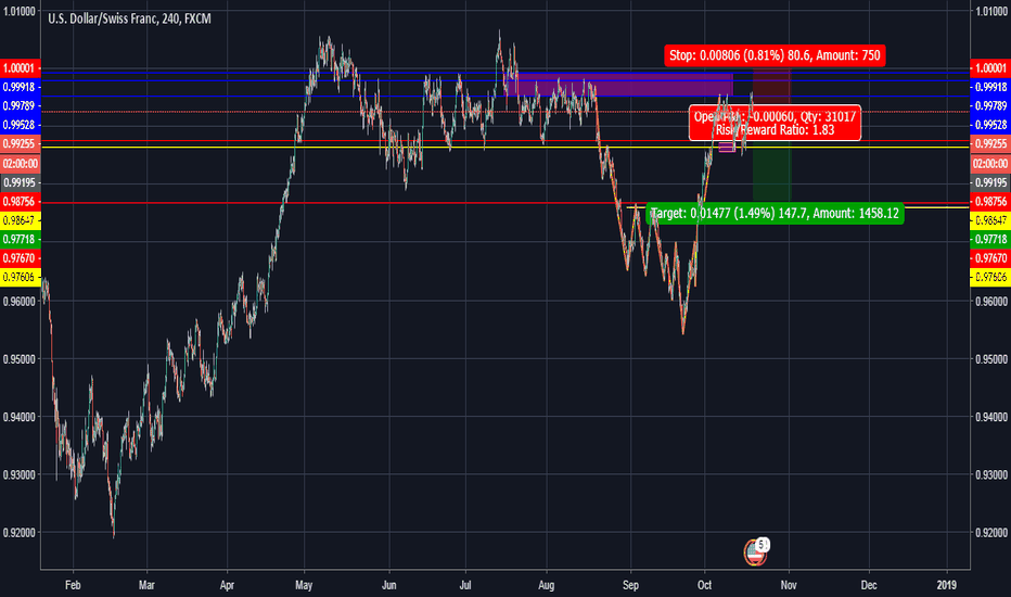 USDCHF: USDCHF , BIG RESISTANCE AND POTENTIAL SHORT MOVE TO BIG SUPPORT