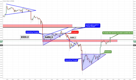 BTCUSD: BITCOIN FIGHTING WITH $6500