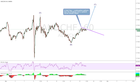 AUDCHF: AUDCHF, Bull Flag buying opportunity