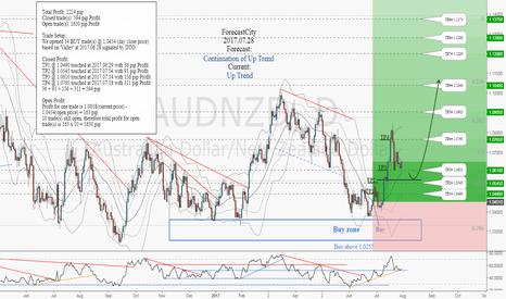 AUDNZD: AUDNZD weekly update:Total profit 2,224 pips in 22 days
