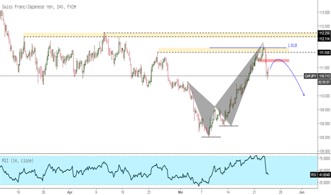 CHFJPY: CHFJPY Bearish Pattern