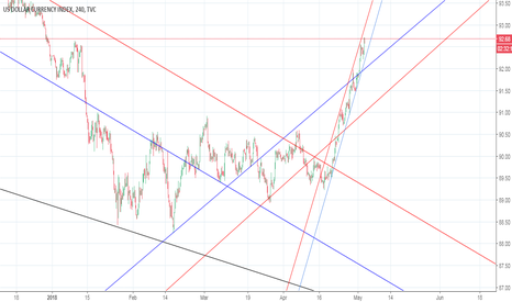DXY: DXY ALL INFO ON CHART