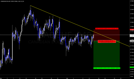 CADCHF: CADCHF, possible short soon