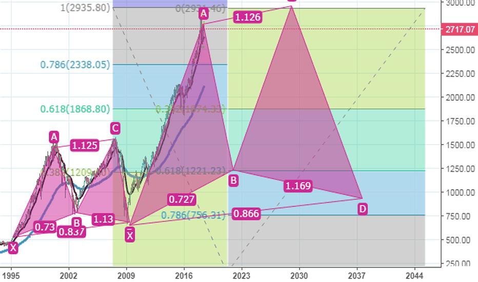 SPX: Patrón bajista y soportes fibbonaci. Caída del dólar= 2años?