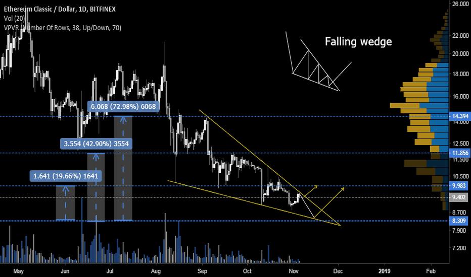 ETCUSD: ETC falling wedge, break out soon...
