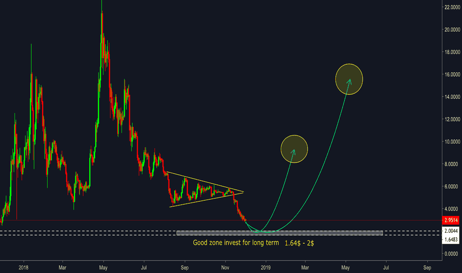 EOSUSD: EOS/USD - Buy zone for long term goal