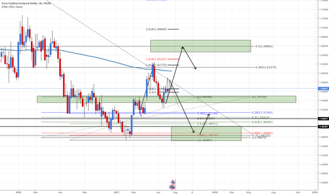 EURNZD: EURNZD wait for price direction and trade after