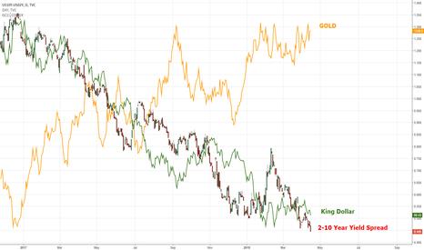 US10Y-US02Y: GOLD and US10Y - US02Y Spread