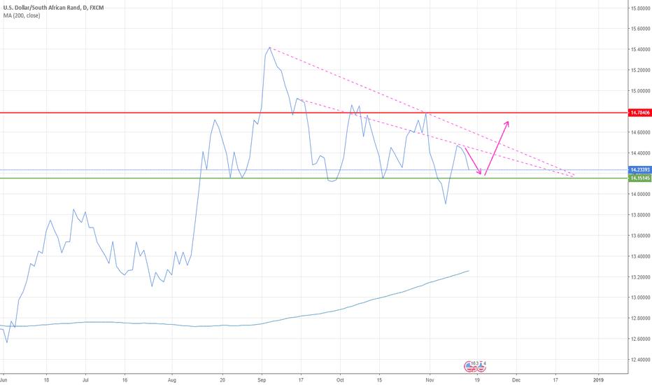 USDZAR: Descending USD/ZAR triangle