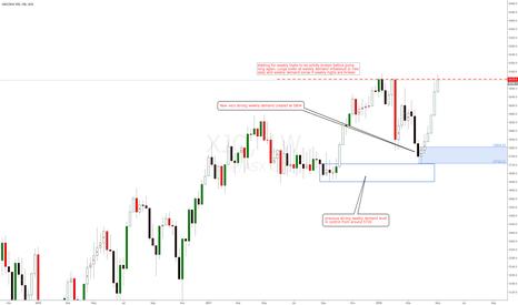 XJO: S&P ASX 200 Australian index longs at demand zones