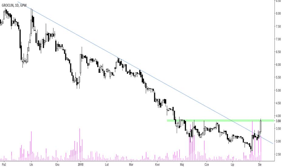 GCN: Groclin - ponad linią trendu