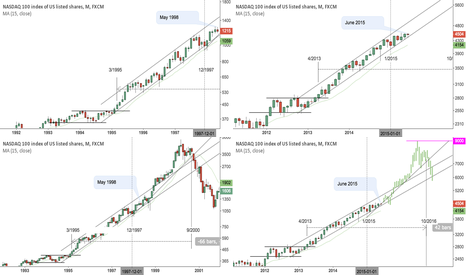 NAS100: What if the Nasdaq is half way through its current bull market?