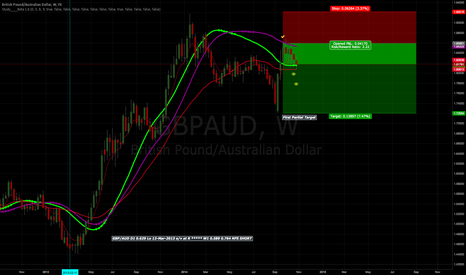 GBPAUD: SHORT SIGNAL ON GBP/AUD W1.