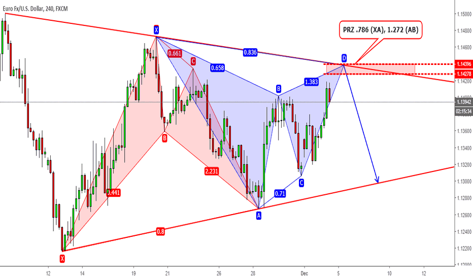 EURUSD: EURUSD Triangle Formation with some Harmonics !!!