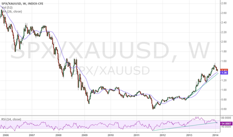SPX/XAUUSD: SP GOLD ratio