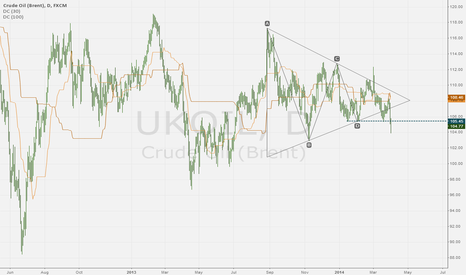 UKOIL: Brent Crude: major breakdown from triangle