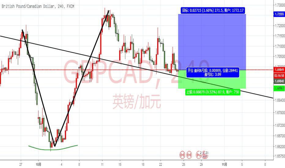 GBPCAD: GBPCAD  日线级别回撤趋势线买入机会