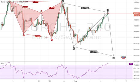 EURCHF: EURCHF C to D complete ABCD pattern