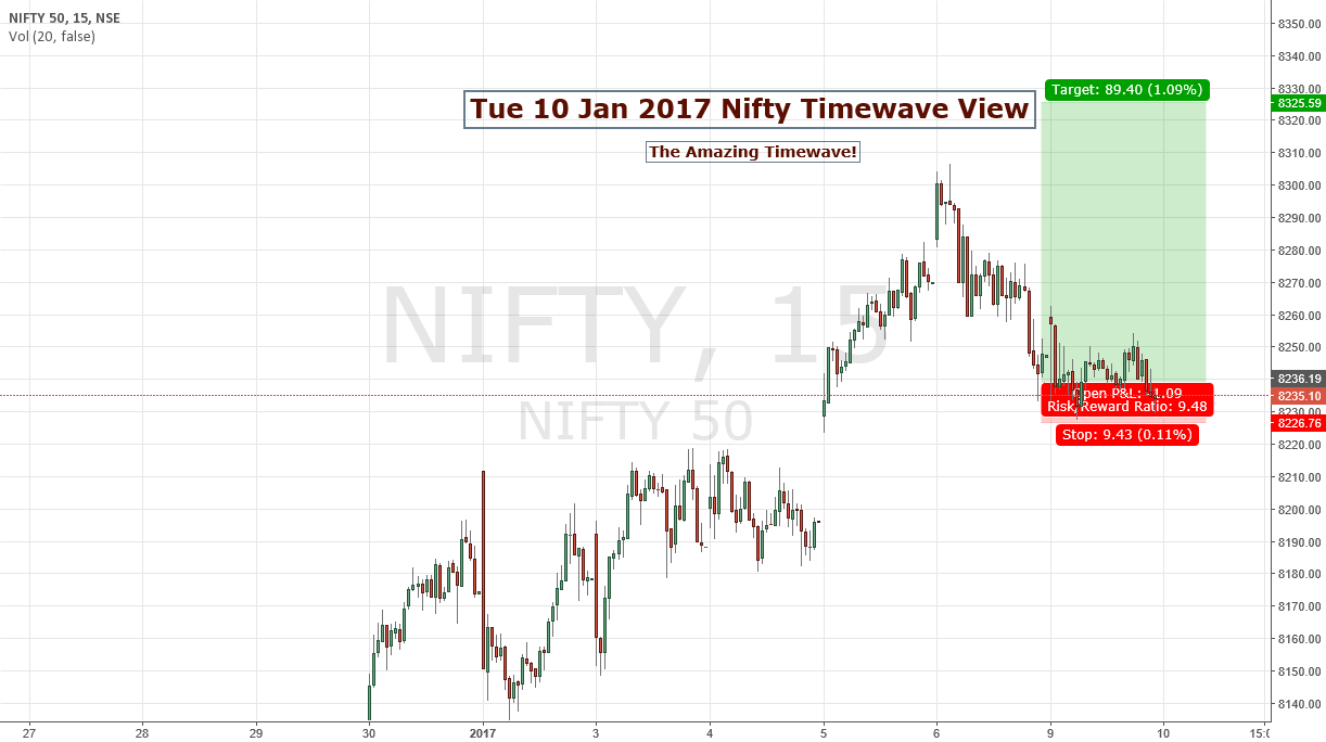 Tue 10 Dec Nifty Timewave View