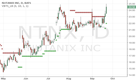 NTNX: bullish daily