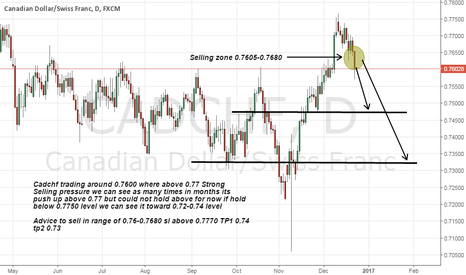 CADCHF: cadchf short advice on Strong Resistance above 0.77