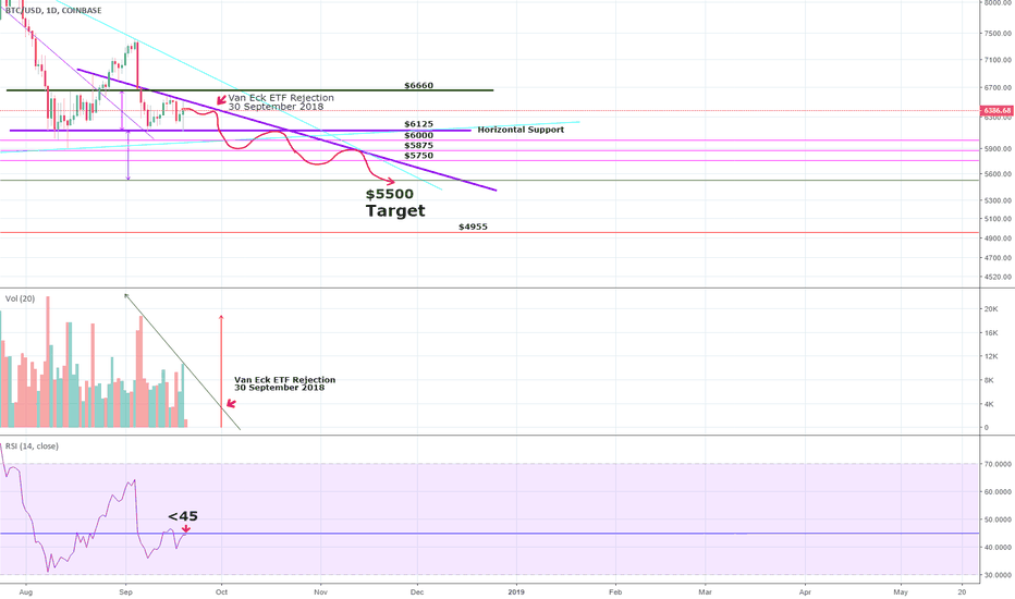 BTCUSD: Bitcoin (BTC) - Descending Triangle and Van Eck ETF Rejection