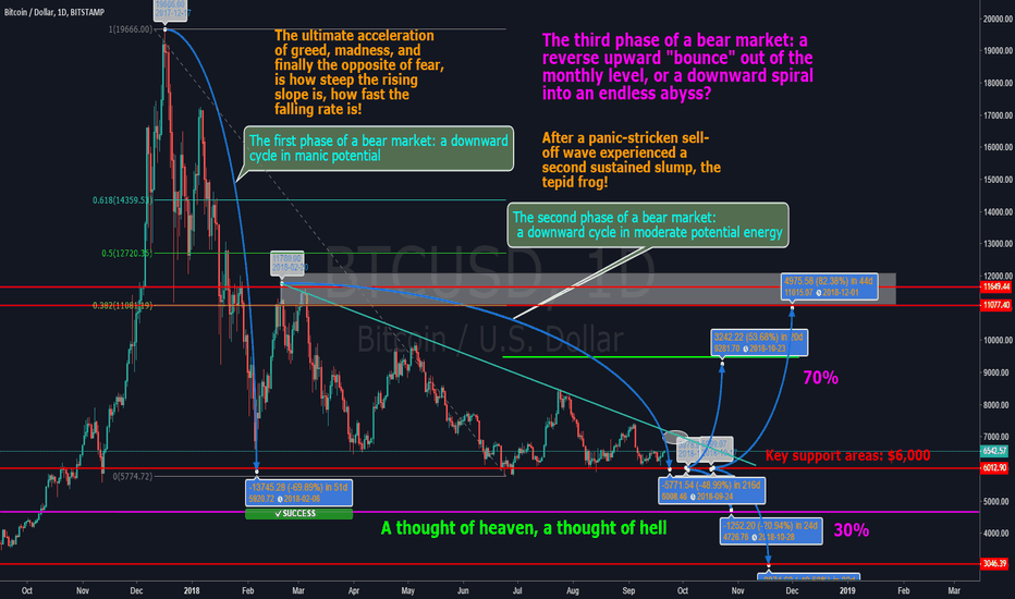 BTCUSD: A thought of heaven, a thought of hell! BTC cycle conversion!