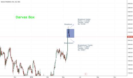 BAJFINANCE: Bajaj Finance Darvas box