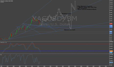 XAGUSD: Silver Outlook 10-Year