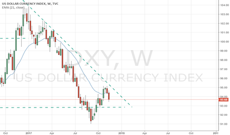 DXY: Forming a Double Top and Counter Trend rally will be over soon