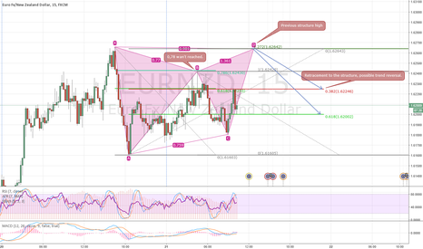 EURNZD: Bearish Gartley formation with previous structure high