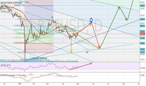 BTCUSD: (Update) Trends, Fibonacci retracements and double bottom