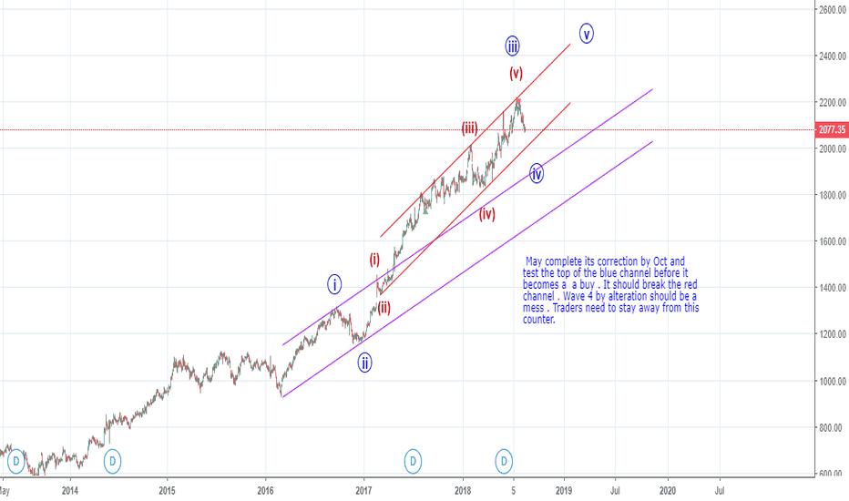 HDFCBANK: Correcting an extended wave 3 (Elliott Wave)- Elliott Channels