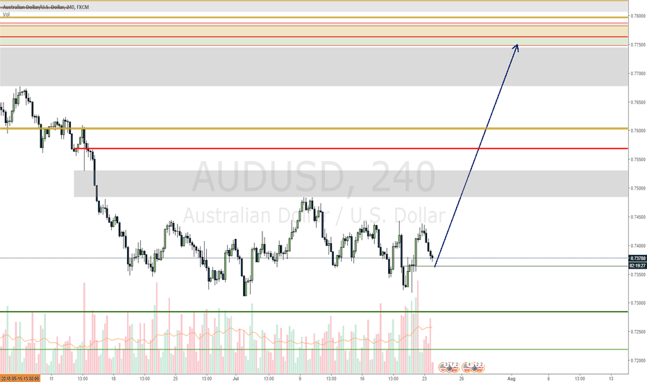 AUDUSD: AUDUSD waiting for it to come to my level