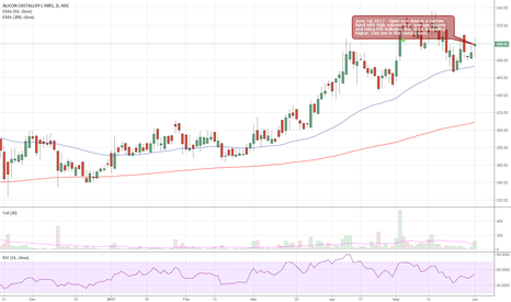 ALICON: Alicon Castalloys - Heading towards a new high?